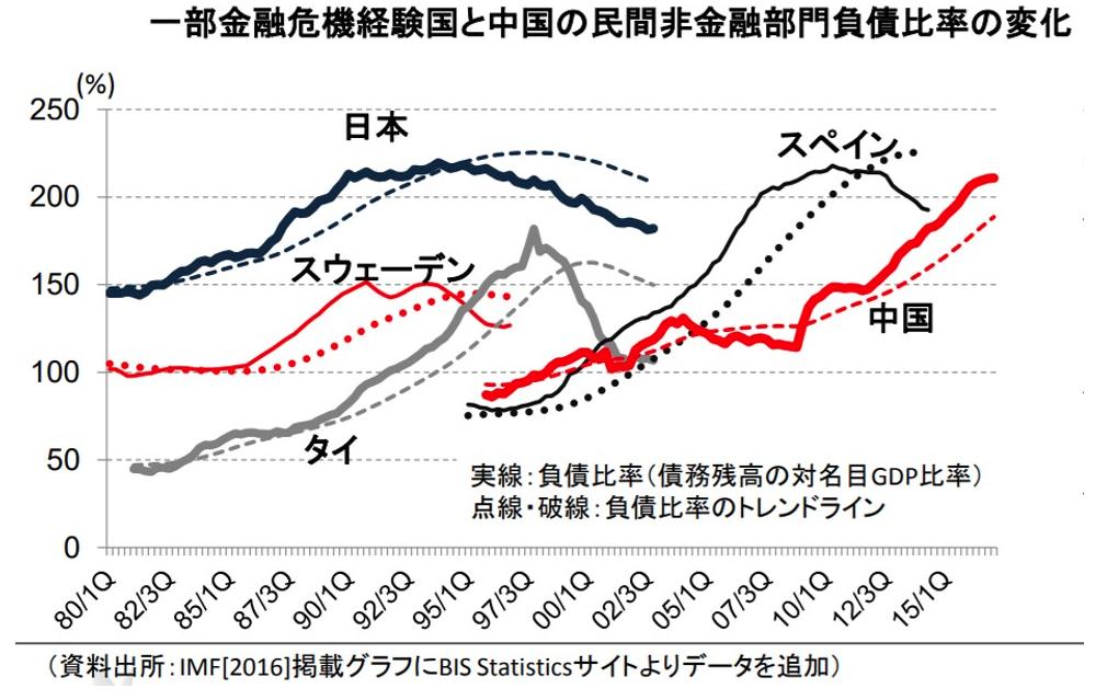 中国の危機的な民間部門の負債比率