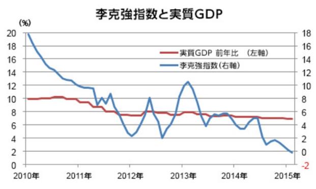 李克強指数と実質GDPの推移