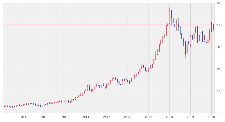 テンセントの株価推移