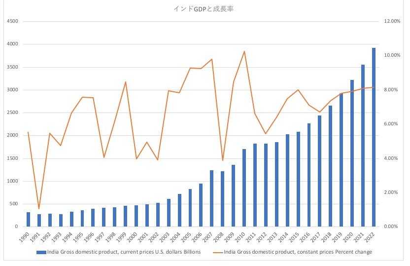 インドのGDPの推移と経済成長率