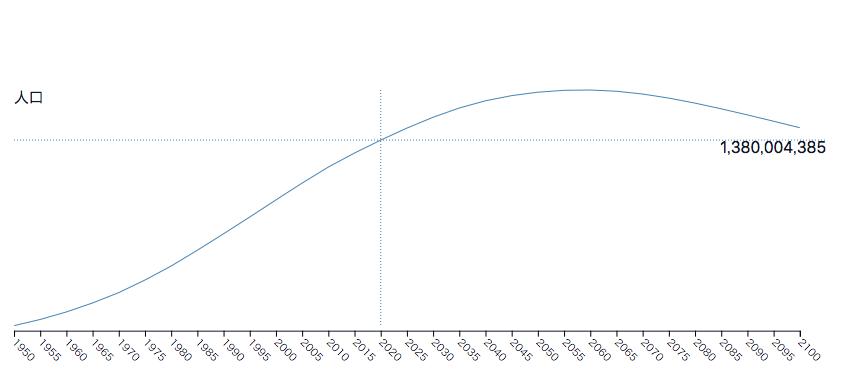 インドの人口推移