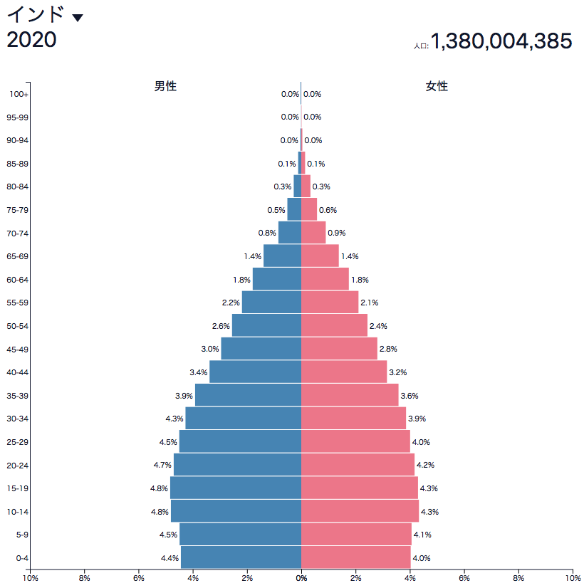 インドの人口ピラミッド