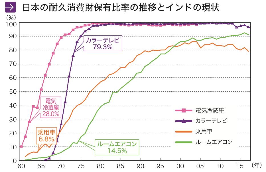 日本の耐久消費財保有比率の推移