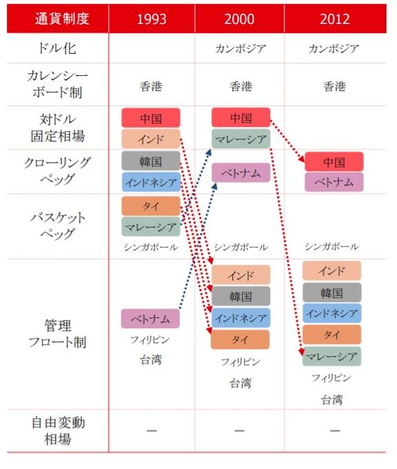アジアの通貨制度