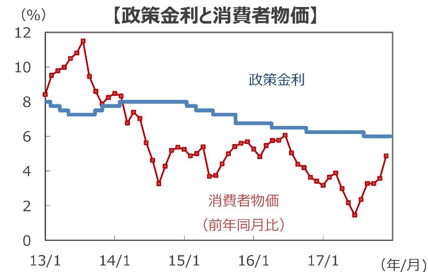 中国の政策金利と消費者物価の変化