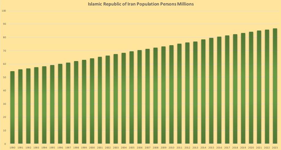 イランの人口推移