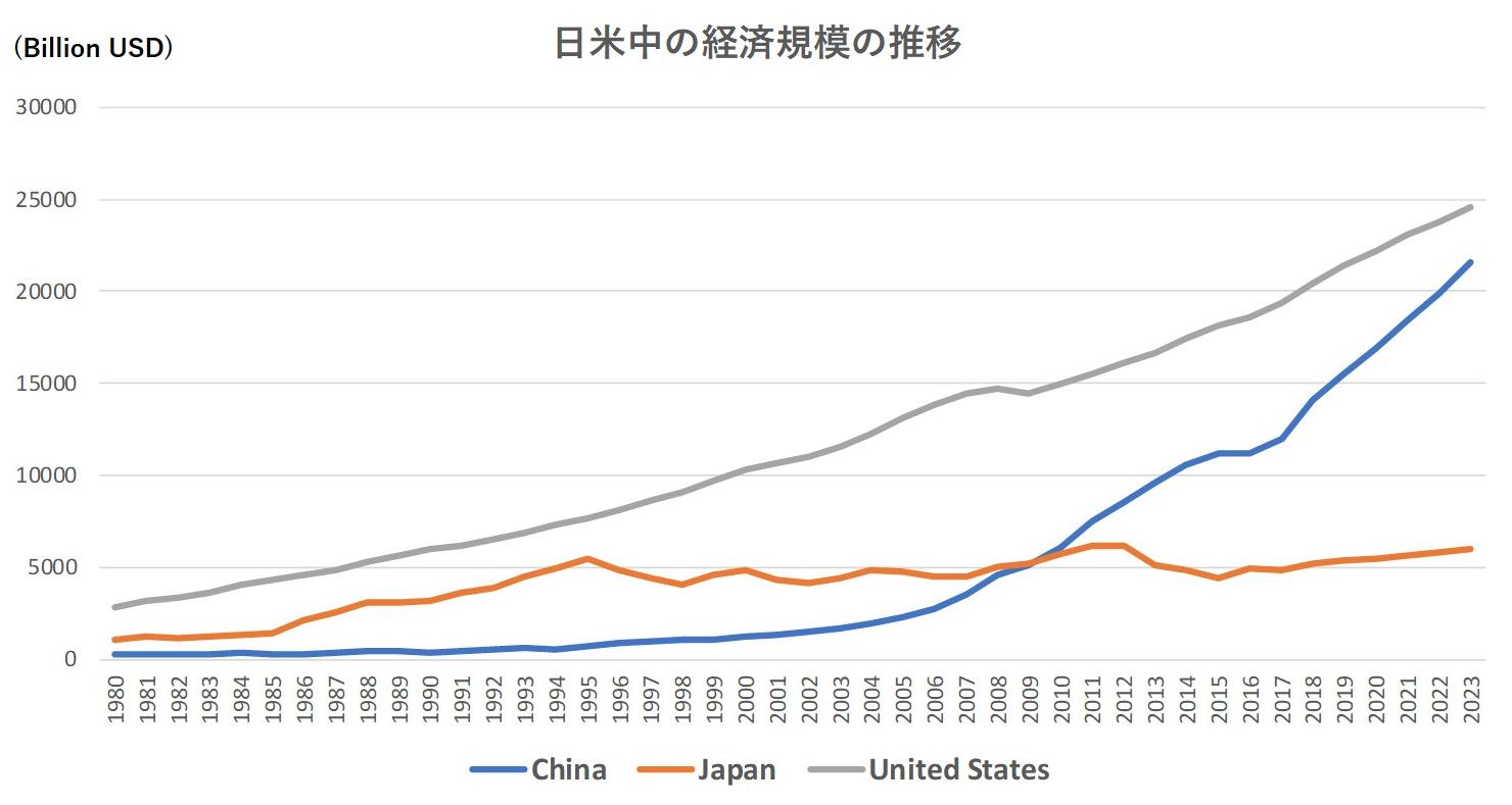 日米中のGDPの推移