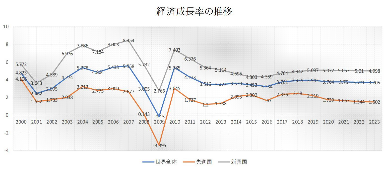 新興国の高い経済成長率