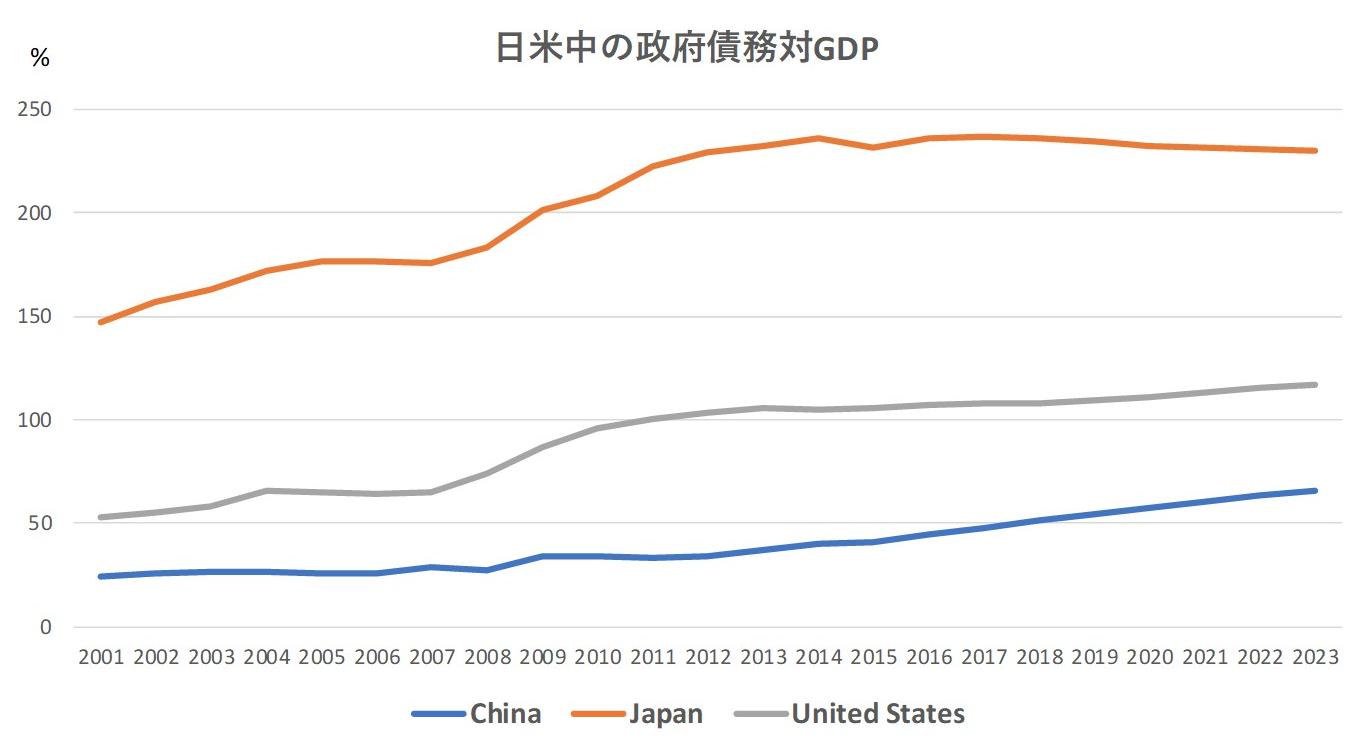 日米中の政府債務対GDP