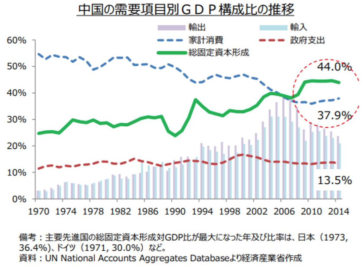 中国のGDPにしめる投資の比率
