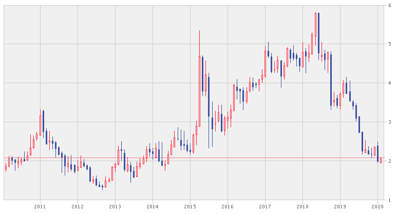 シノペックの株価
