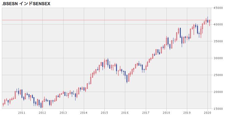 SENSEX指数の株価推移