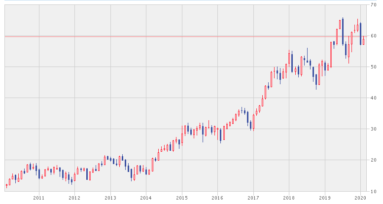 HDFCの株価推移