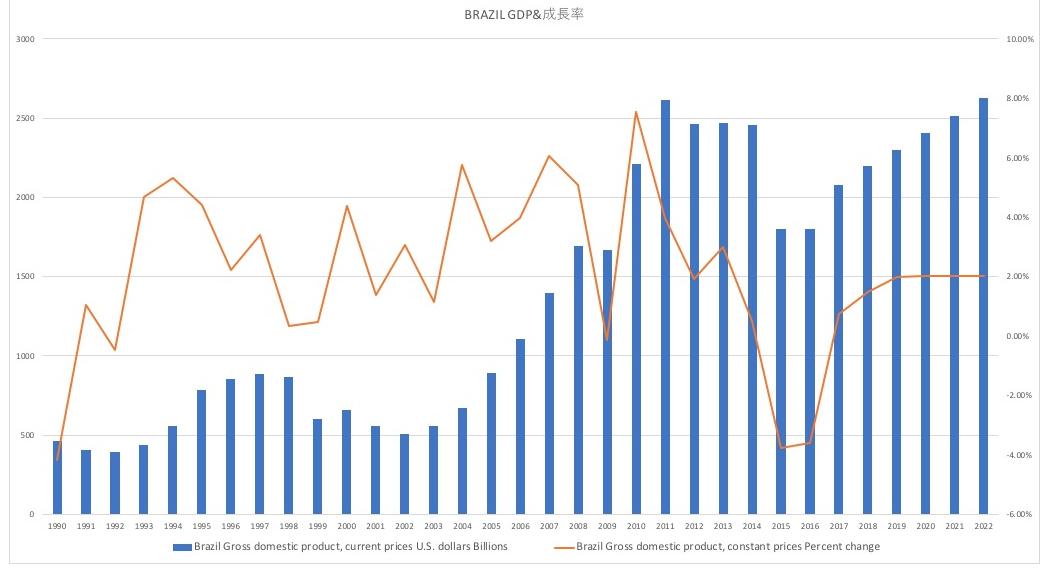 ブラジルのGDPとGDP成長率の推移