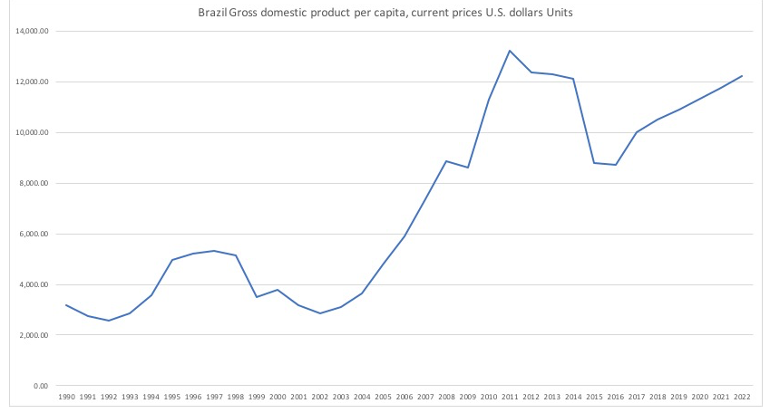 ブラジルの1人あたりGDPの推移
