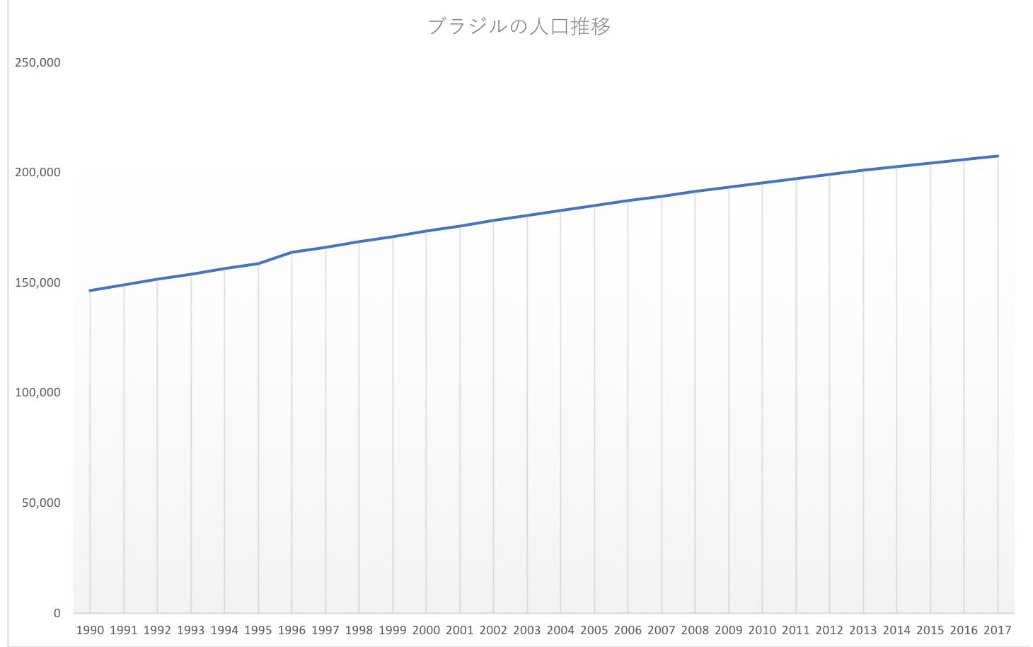 ブラジルの人口推移