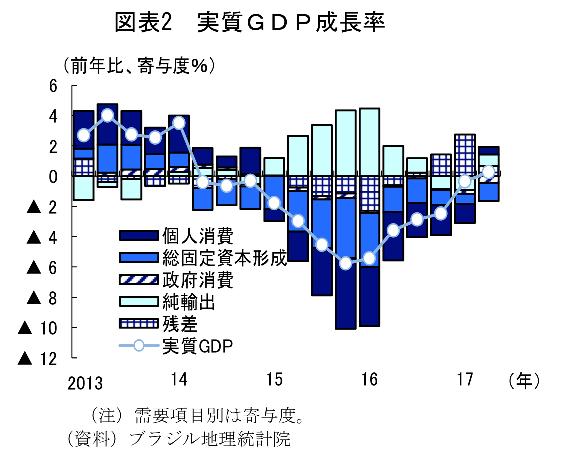 ブラジルの実質GDp成長率の寄与度