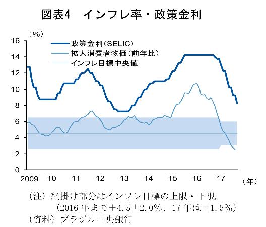 ブラジルのインフレ率と政策金利