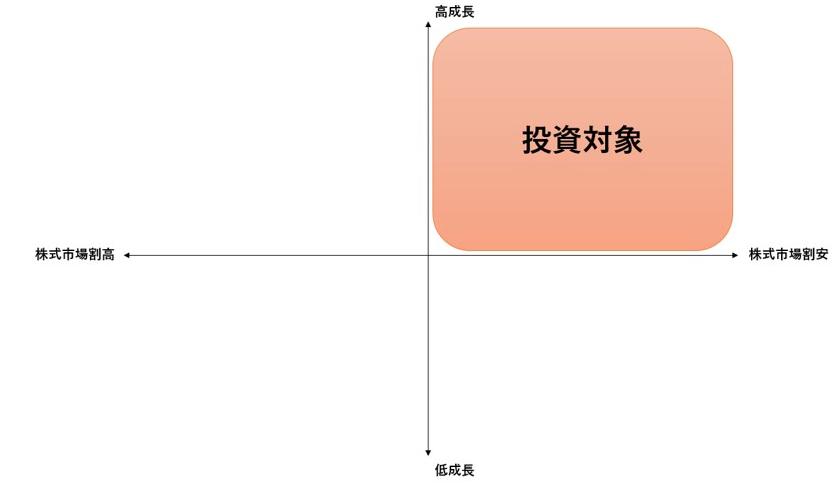 新興国を成長率と割安度合いで分類