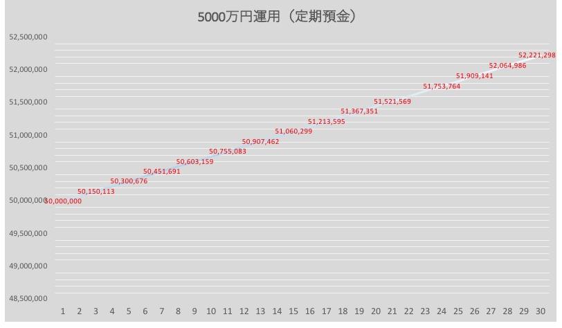 5000万円を定期預金で運用した場合の資産推移