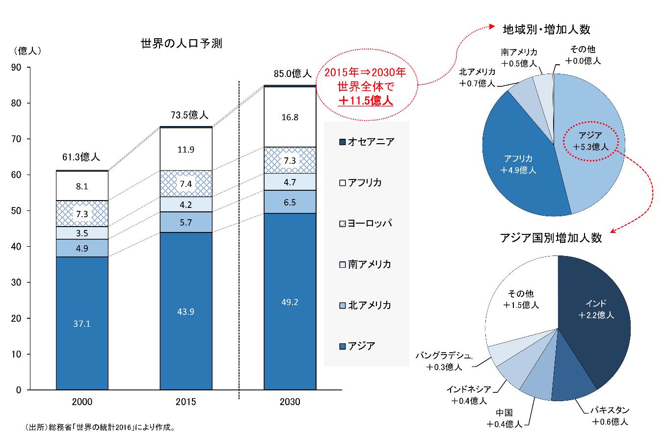 新興国市場の人口の台頭
