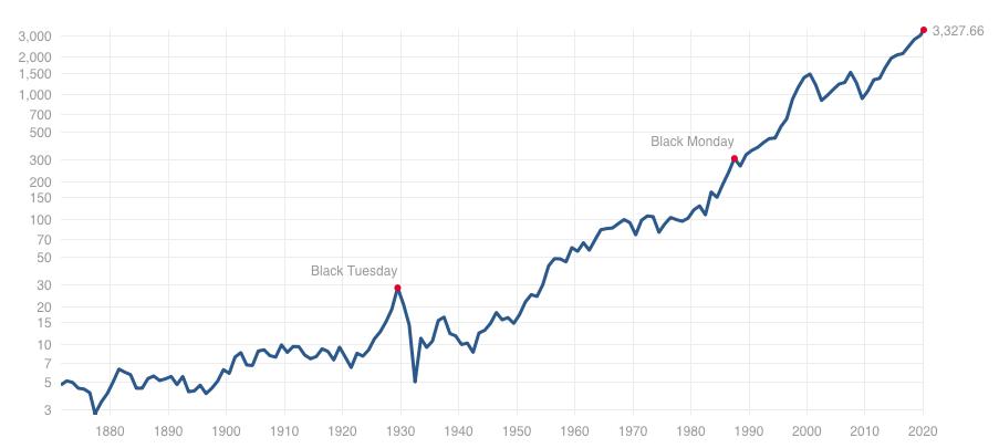 S&P500指数の超長期データ