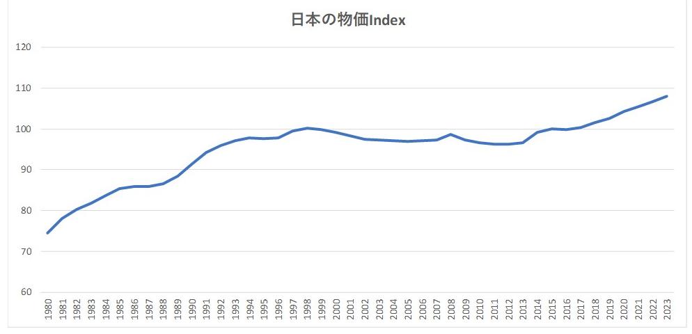 日本の物価INDEX