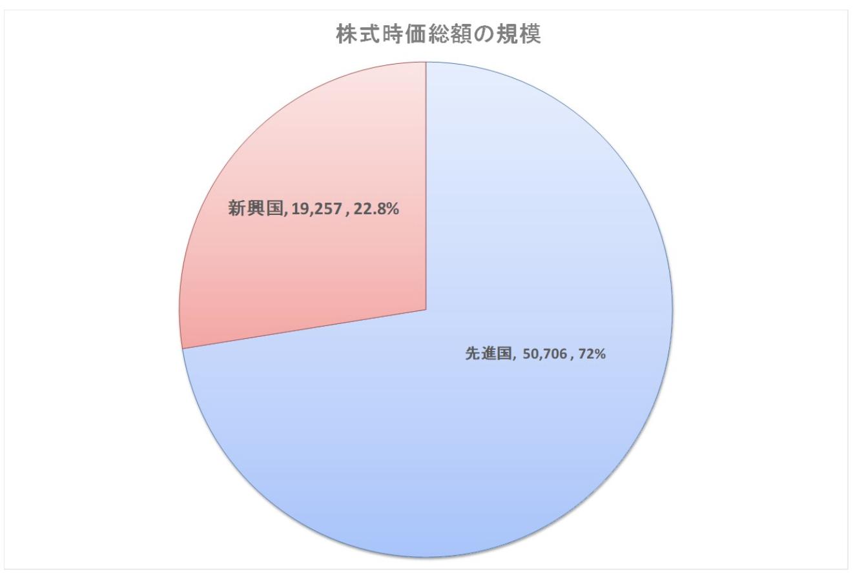 新興国の株式市場の時価総額