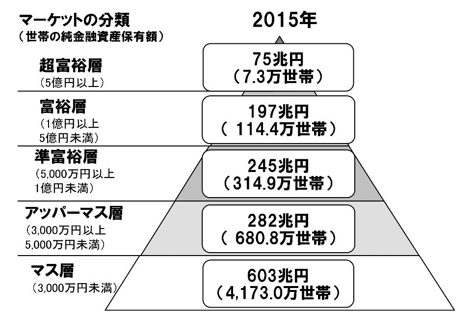 日本の資産毎の家計資産