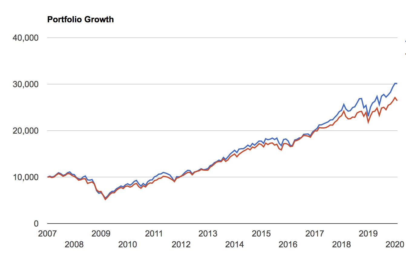 VTIとVYMのチャートの比較