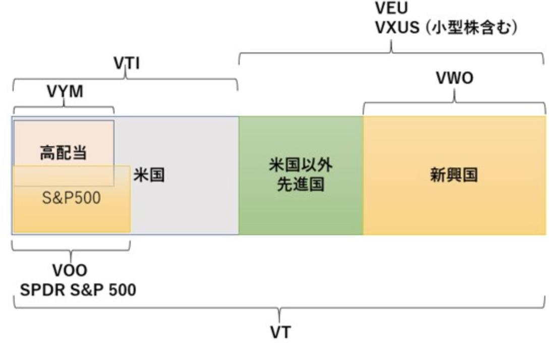 バンガード社のETFの分類