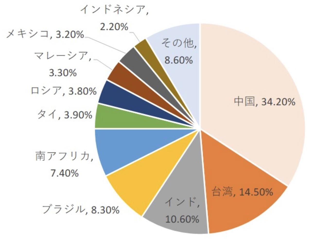 VWOの国別構成比