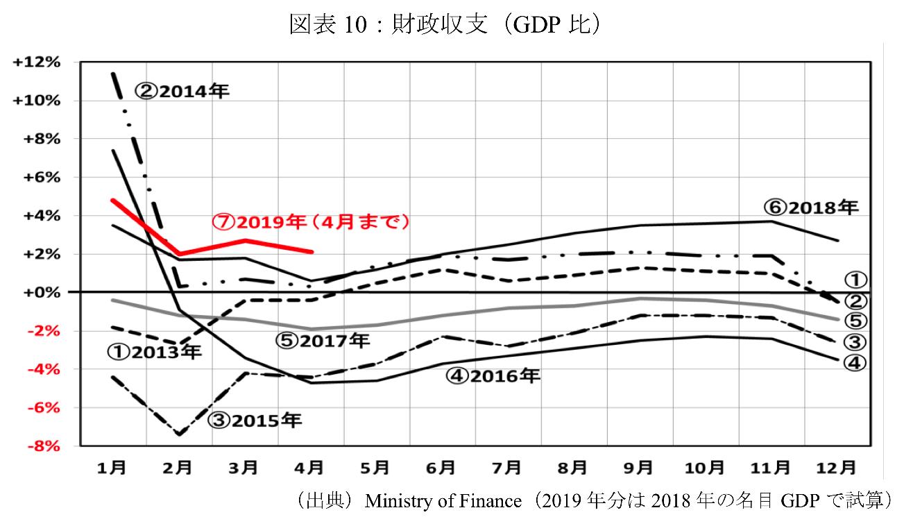 ロシアの財政収支の対GDP