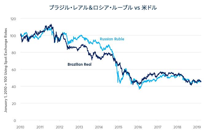 USDRUBと原油価格の相関