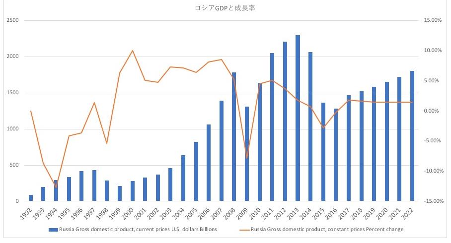 ロシアのGDPと成長率の推移