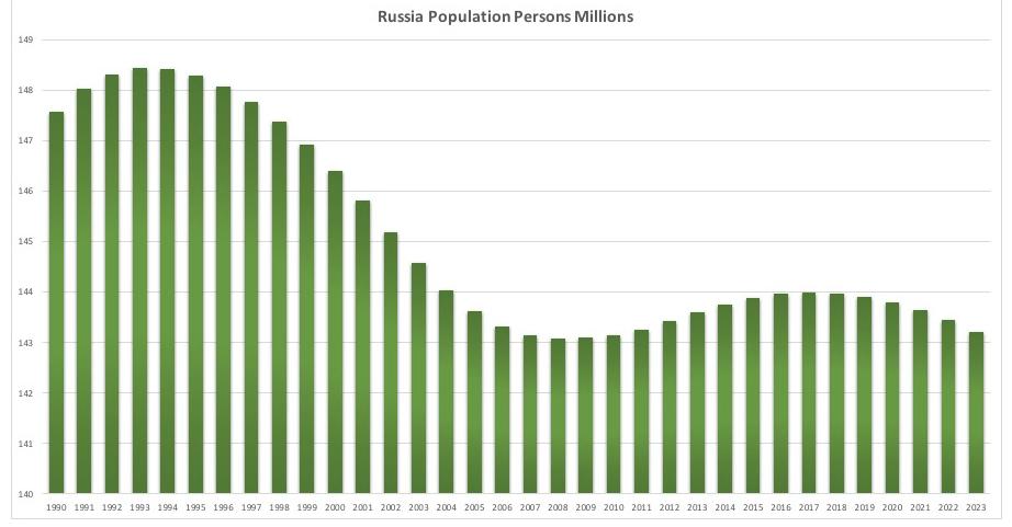 ロシアの人口推移