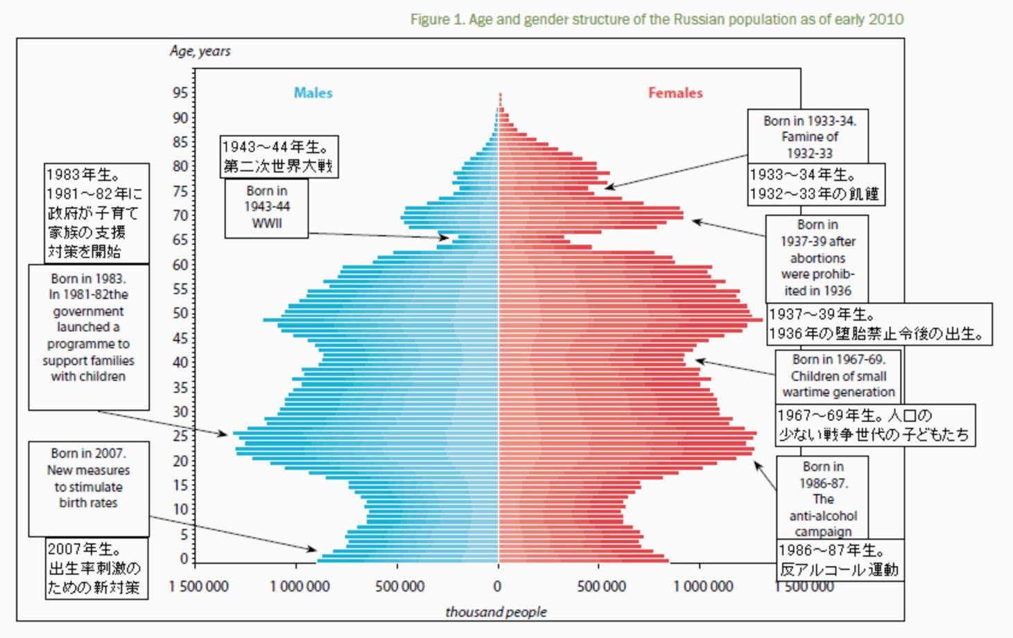 ロシアの人口ピラミッド