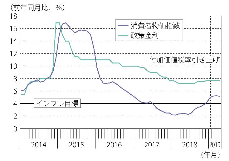 ロシアの政策金利とインフレ率