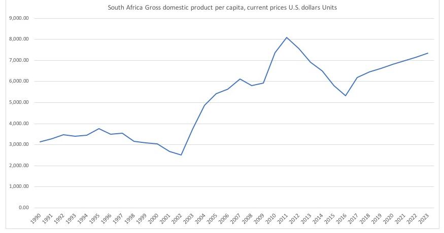南アフリカの1人あたりGDP推移