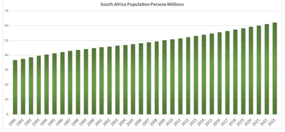 南アフリカの人口推移