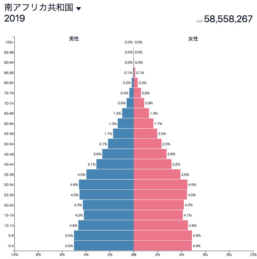 南アフリカの人口ピラミッド