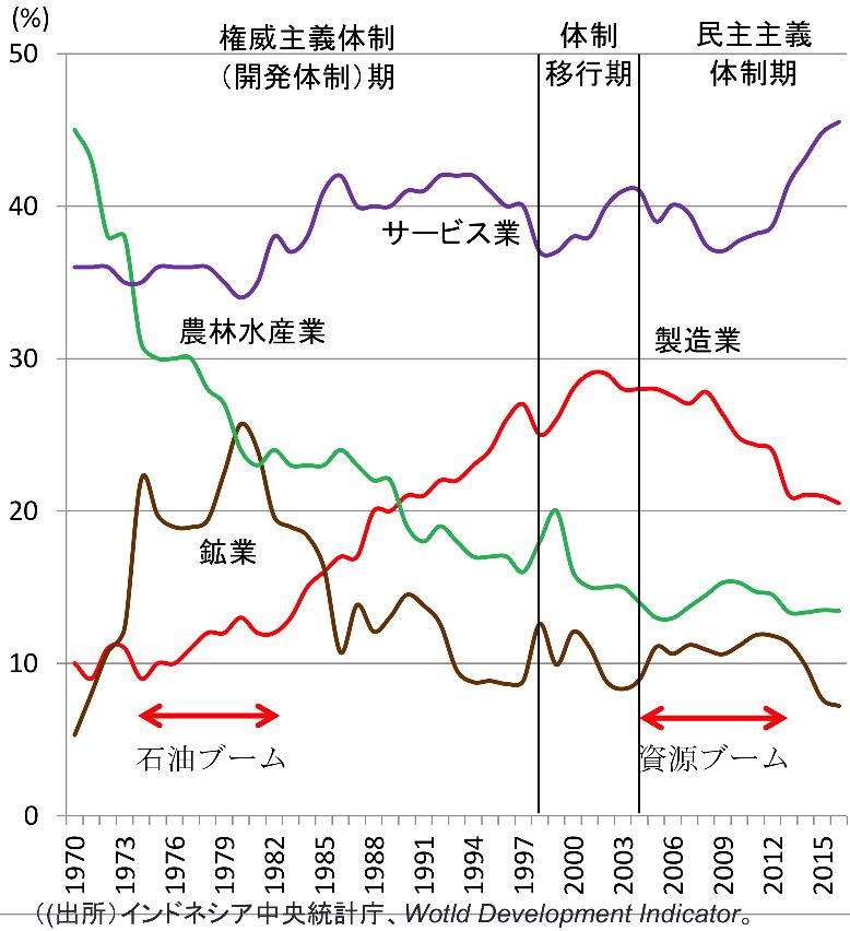 インドネシアの産業別GDP比率