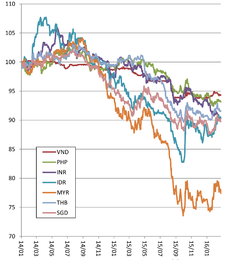 ASEANの通貨の騰落率の比較