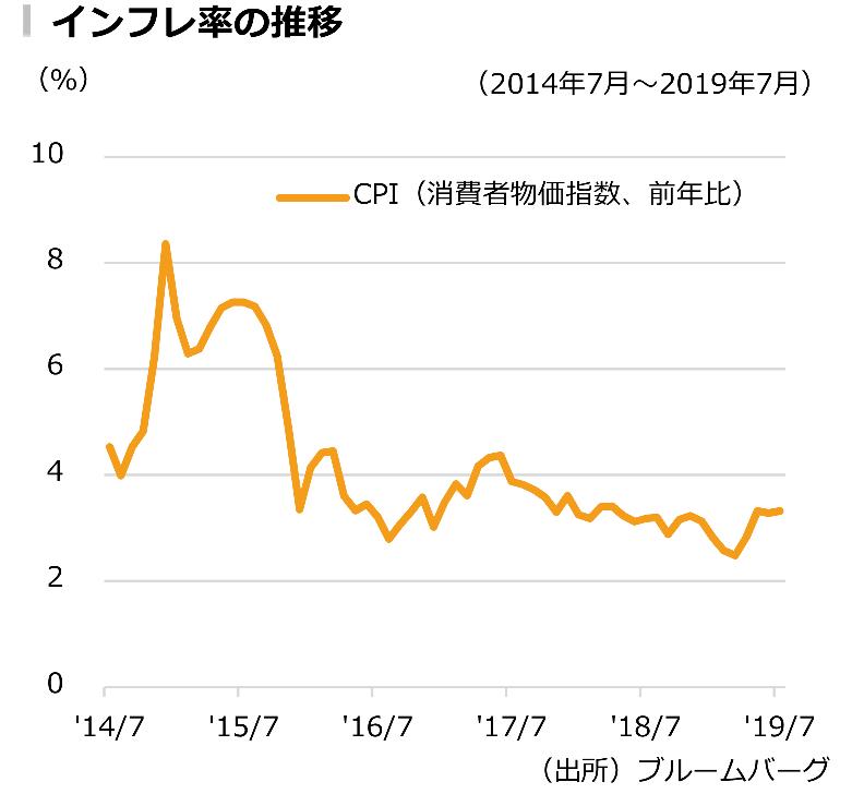 インドネシアのインフレ率の推移