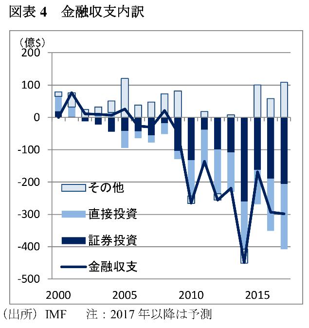 インドネシアの金融収支の推移