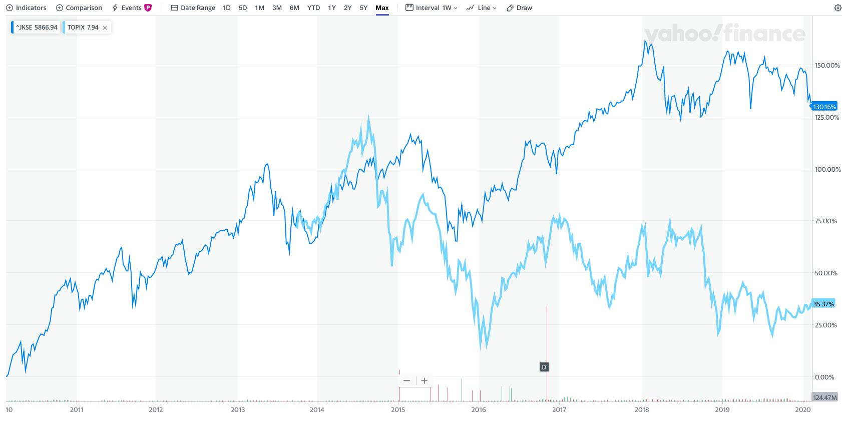 ジャカルタ総合指数とTOPIXの比較