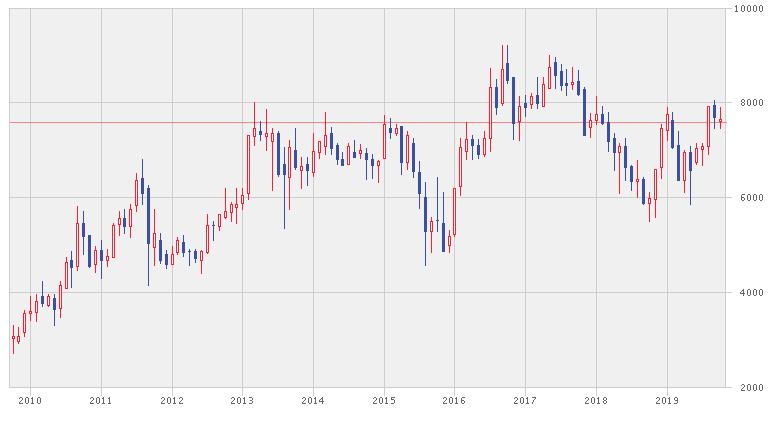 インドフードの株価推移