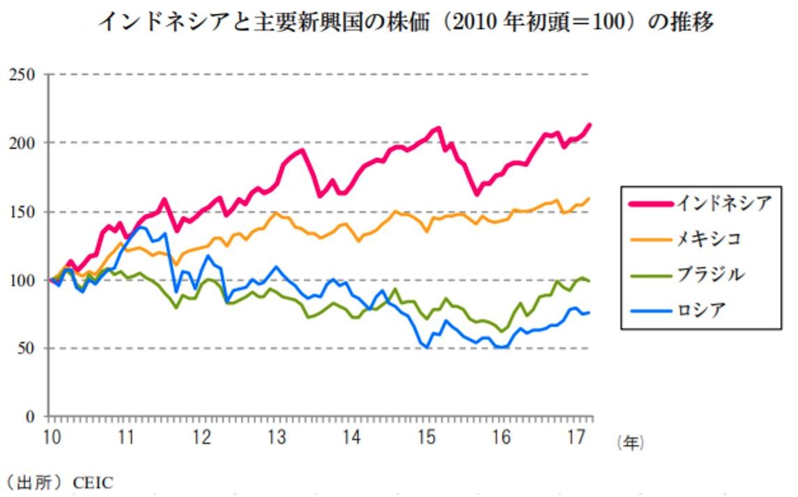 インドネシアと主要新興国の株価の比較