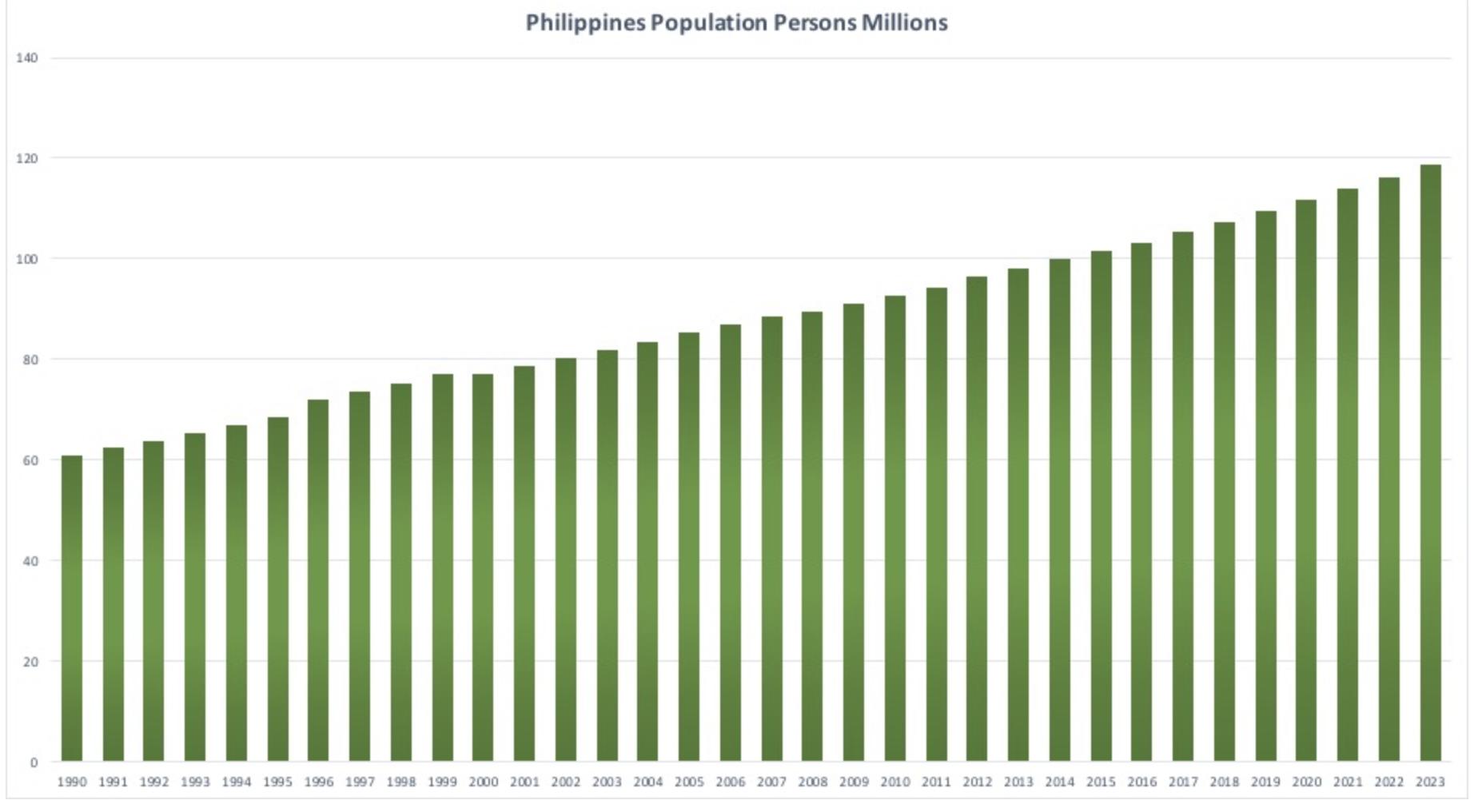 フィリピンの人口推移