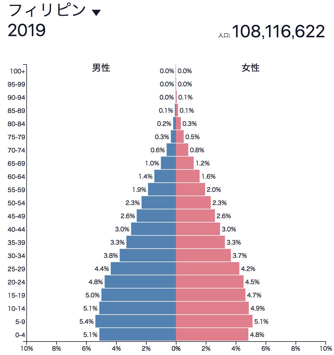 フィリピンの人口ピラミッド